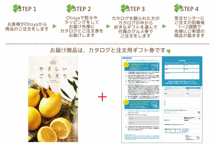 カタログギフトの仕組み・ご注文用ギフト券