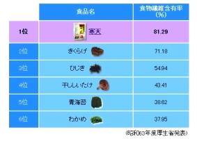食物繊維含有率第1位の寒天