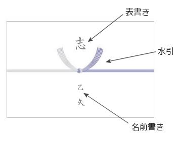 熨斗紙(弔事)